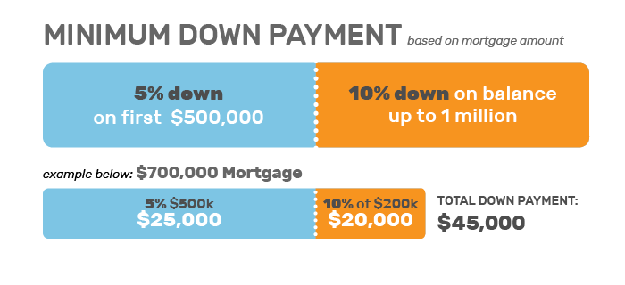 New Home Buyers Guide, Down Payment Chart